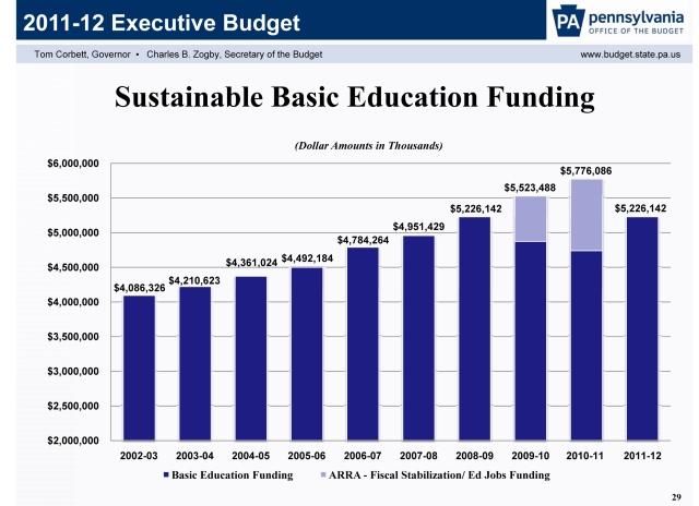 2011-12 Budget Slide Presentation p.29